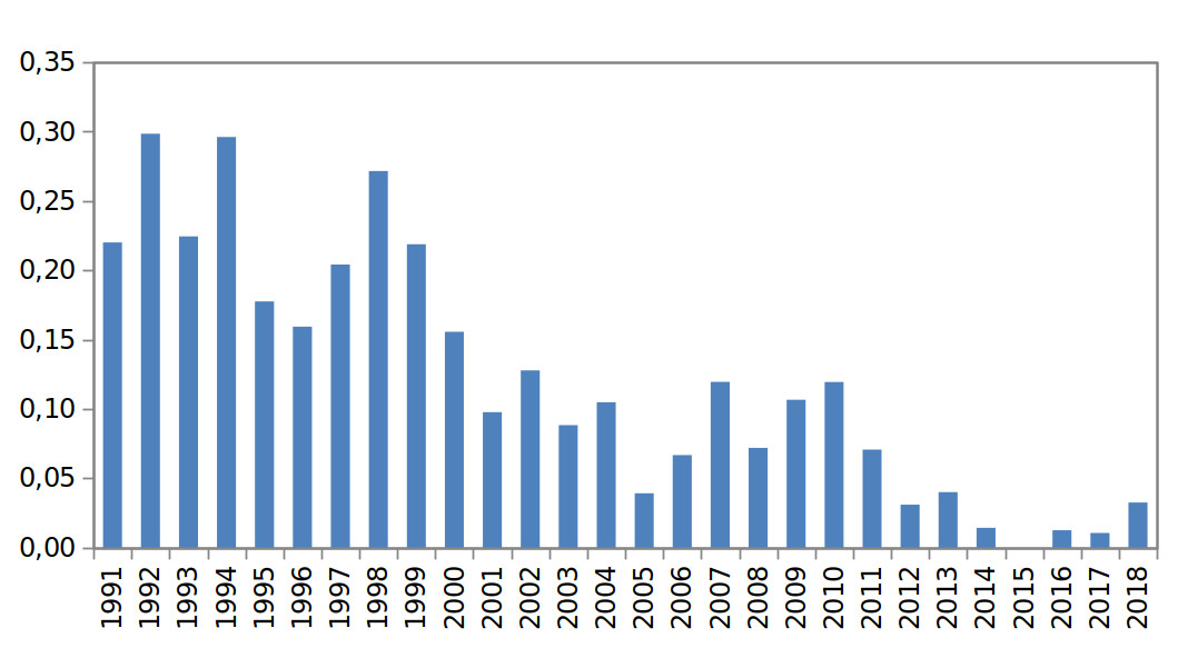 Annual number of observations of operational oil pollution